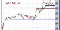S&P-500-cfd-gráfico-intradía-25-septiembre-2012