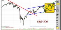 S&P 500-gráfico-semanal-14-septiembre-2012