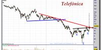 TELEFÓNICA-gráfico-diario-06-septiembre-2012