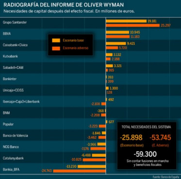 cuadro wyman necesidades banca española