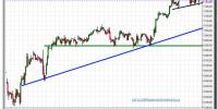 dax-cfd-gráfico-intradía-tiempo-real-20-septiembre-2012