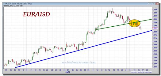 euro-dólar-tiempo-real-gráfico-intradía-26-septiembre-2012
