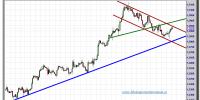 euro-dólar-tiempo-real-gráfico-intradía-28-septiembre-2012