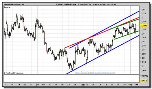 euro-dólar-tiempo-real-gráfico-intradiario-05-septiembre-2012