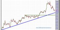 euro-yen-tiempo-real-gráfico-intradía-25-septiembre-2012