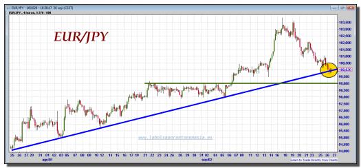 euro-yen-tiempo-real-gráfico-intradía-26-septiembre-2012