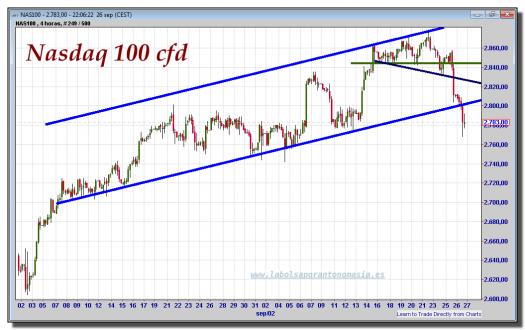nasdaq-100-cfd-gráfico-intradía-26-septiembre-2012