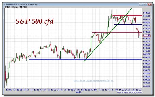 s&p-500-cfd-gráfico-intradía-26-septiembre-2012
