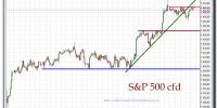 s&p-500-cfd-gráfico-intradía-tiempo-real-21-septiembre-2012