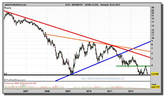 ANTENA3TV-26-octubre-2012-gráfico-semanal