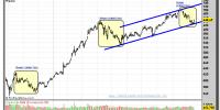 APPLE-16-octubre-2012-tiempo-real-gráfico-diario