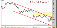 Alcatel Lucent-23-octubre-2012-tiempo-real-gráfico-diario