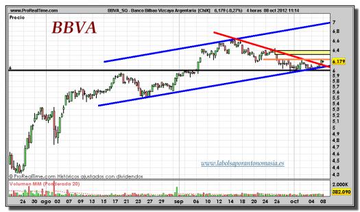BBVA-08-0ctubre-2012-tiempo-real-gráfico-intradiario