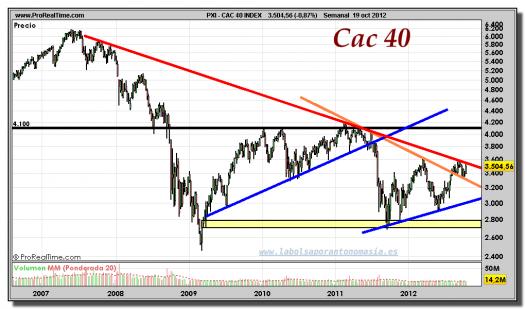 CAC 40-19-octubre-2012-gráfico-semanal