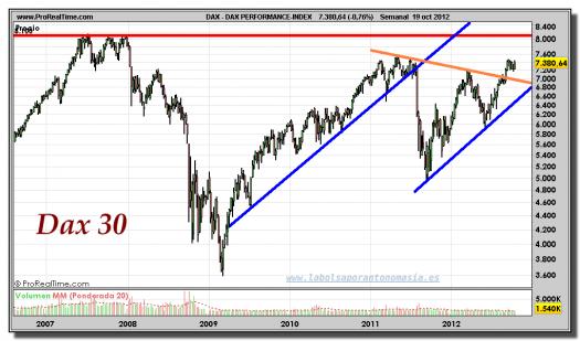DAX-19-octubre-2012-gráfico-semanal