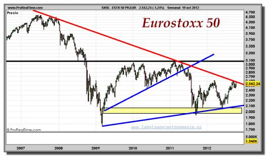 EUROSTOXX 50-19-octubre-2012-gráfico-semanal