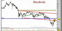 IBERDROLA-17-octubre-2012-gráfico-semanal