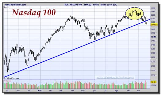 NASDAQ-100-23-octubre-2012-gráfico-diario