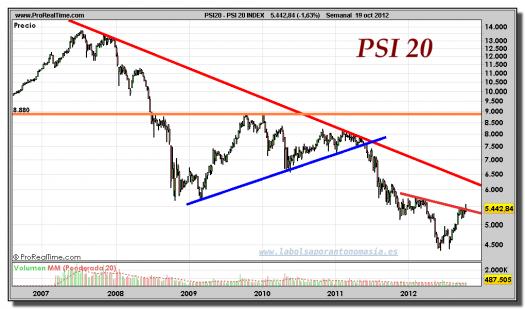 PSI 20-19-octubre-2012-gráfico-semanal