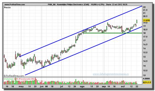 Philips-22-octubre-2012-tiempo-real-gráfico-diario