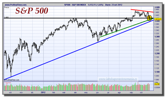 S&P 500-23-octubre-2012-gráfico-diario