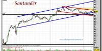 Santander-08-0ctubre-2012-tiempo-real-gráfico-intradiario