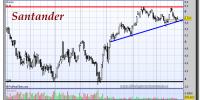 Santander-25-octubre-2012-tiempo-real-gráfico-diario