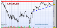 Santander-31-octubre-2012-tiempo-real-gráfico-diario
