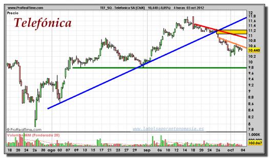 Telefónica-gráfico-intradiario-03-octubre-2012
