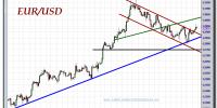 cambio-euro-dólar-02-octubre-2012-tiempo-real-gráfico-intradiario