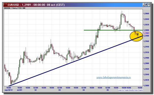 cambio-euro-dólar-08-octubre-2012-tiempo-real-gráfico-velas-1-hora