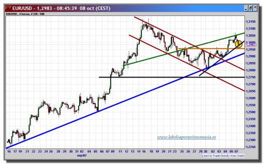 cambio-euro-dólar-08-octubre-2012-tiempo-real-gráfico-velas-4-horas