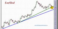 cambio-euro-dólar-10-octubre-2012-tiempo-real-gráfico-intradiario