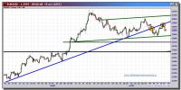 cambio-euro-dólar-15-octubre-2012-tiempo-real-gráfico-intradiario