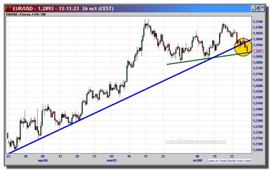 cambio euro-dólar-26-octubre-2012-tiempo-real-gráfico-intradiario