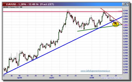 cambio euro-dólar-29-octubre-2012-tiempo-real-gráfico-intradiario