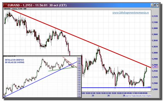 cambio euro-dólar-30-octubre-2012-tiempo-real-gráfico-intradiario