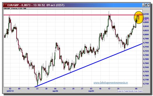 cambio-euro-libra-09-octubre-2012-tiempo-real-gráfico-intradiario