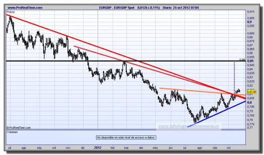 cambio euro-libra-24-octubre-2012-tiempo-real-gráfico-diario