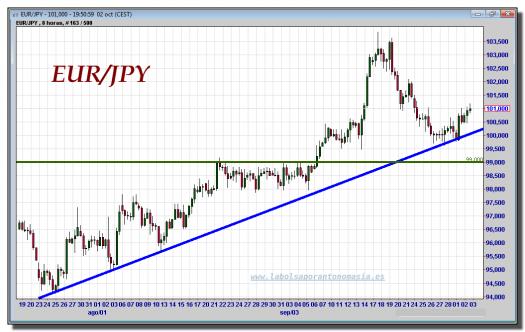Forexpros cambio euro yen
