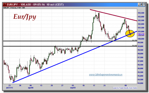 cambio-euro-yen-10-octubre-2012-tiempo-real-gráfico-intradiario