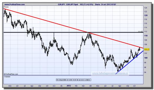 cambio euro-yen-24-octubre-2012-tiempo-real-gráfico-diario