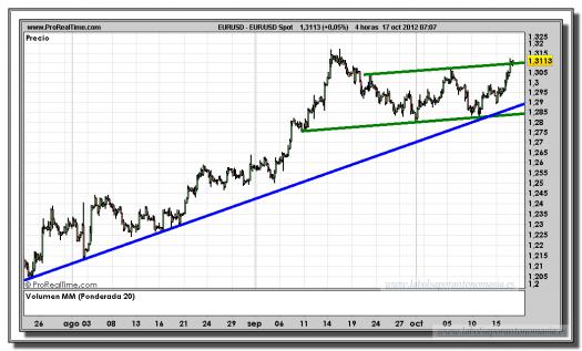 euro-dólar-17-octubre-2012-tiempo-real-gráfico-intradiario