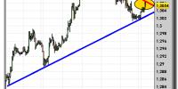 euro-dólar-22-octubre-2012-tiempo-real-gráfico-horario