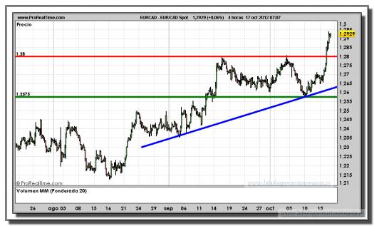 euro-dólar canadiense-17-octubre-2012-tiempo-real-gráfico-intradiario