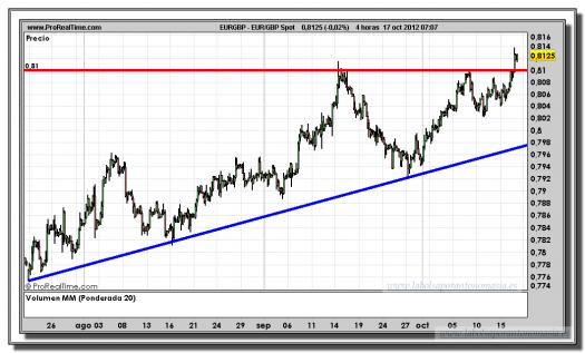 euro-libra-17-octubre-2012-tiempo-real-gráfico-intradiario