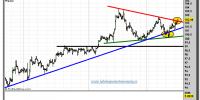 euro-yen-16-octubre-2012-tiempo-real-gráfico-intradiario