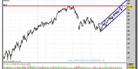 lowes-15-octubre-2012-tiempo-real-gráfico-diario