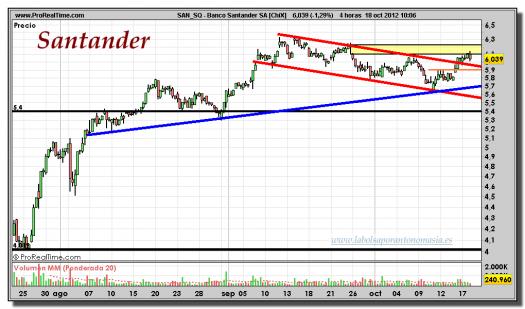 santander-18-octubre-2012-tiempo-real-gráfico-intradiario