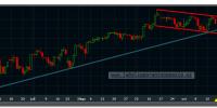 s&p-500-futuro-19-octubre-2012-tiempo-real-gráfico-diario